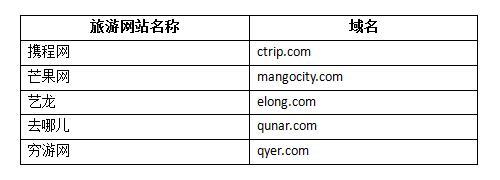 旅游网站组合域名怎么选