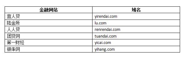 金融网站拼音域名