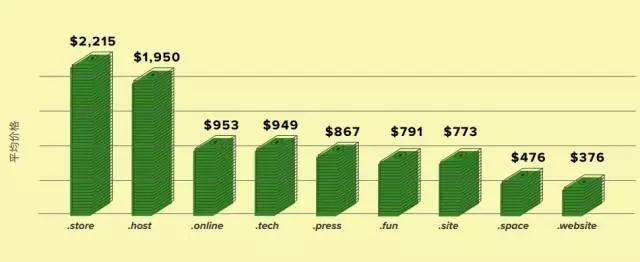 其平均续费价格如下