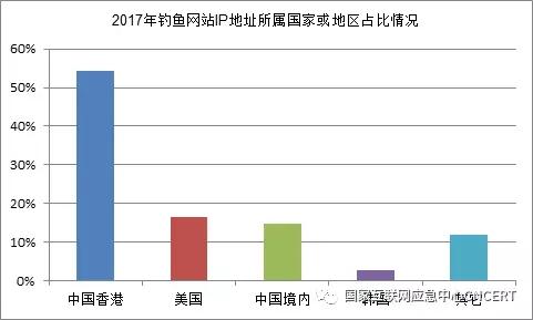 2017钓鱼网站趋势报告