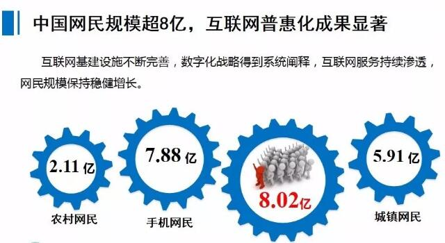 中国网民规模超8亿,互联网普惠化成果显著