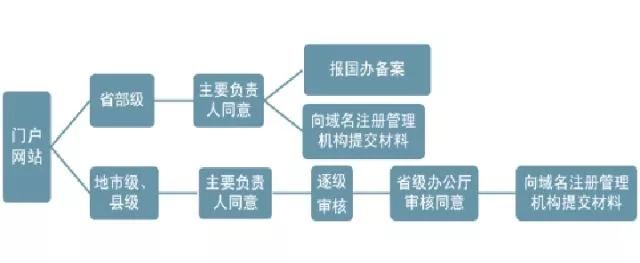 国务院发文统一政府网站域名后缀 英文和中文域名将并存