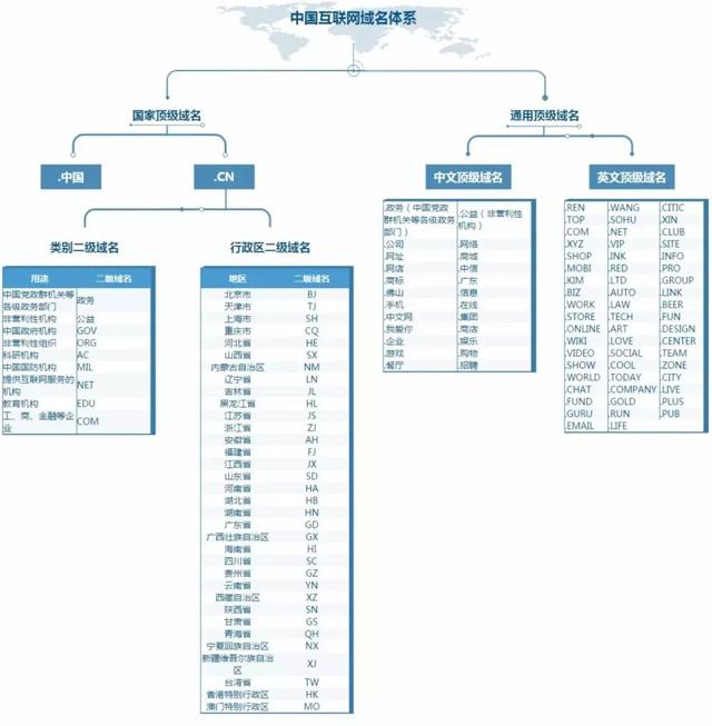 中国互联网域名体系
