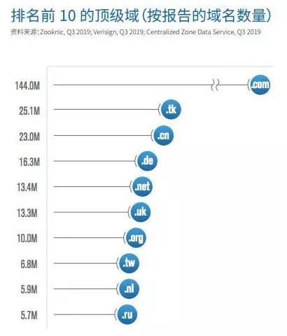 域名增长数据