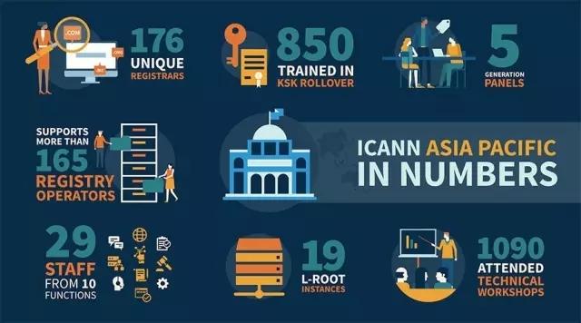ICANN亚太运营中心发布四周年报告