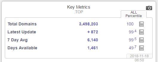 .top域名注册保有量达到了349万