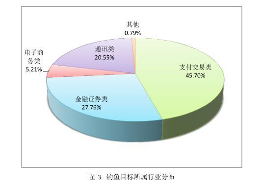 2016年中文钓鱼网站域名情况分析