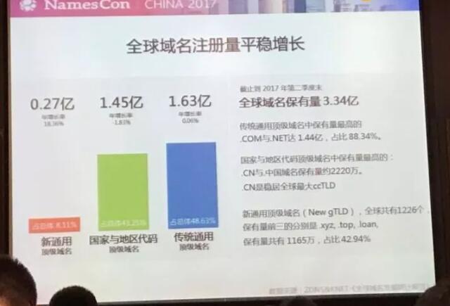 NamesCon域名峰会的数据分享