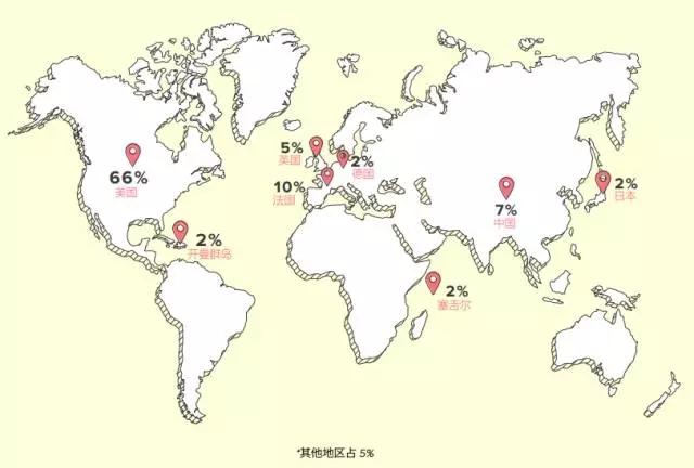 世界各国优质域名注册量