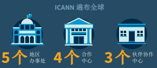 2017年ICANN在亚太地区的表现