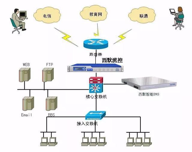 DNS安全问题