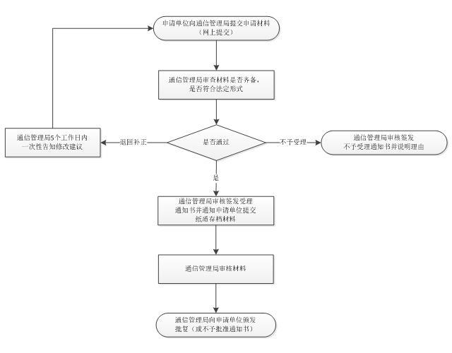 互联网域名注册服务机构审批服务指南流程图