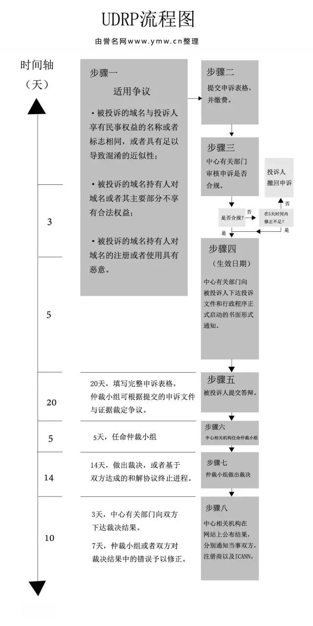 UDRP域名争议解决流程图g