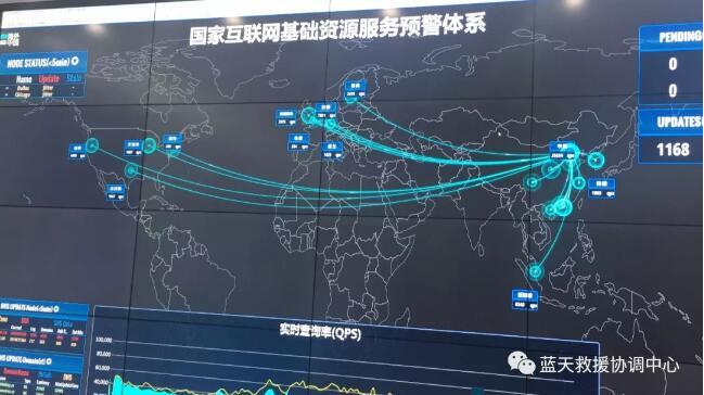 CNNIC大数据系统
