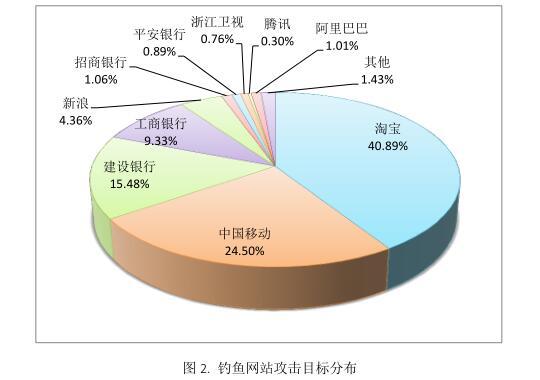 2016年中文钓鱼网站域名目标群体