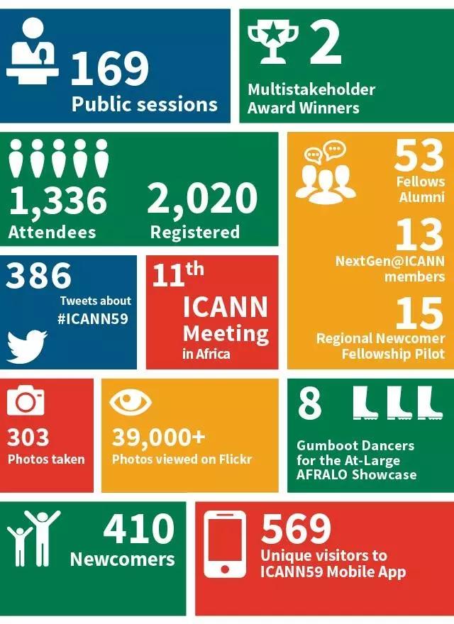 icann 会议报告