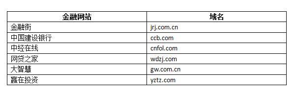 金融网站字母域名