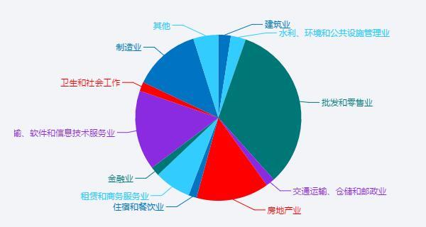 网站行业分布