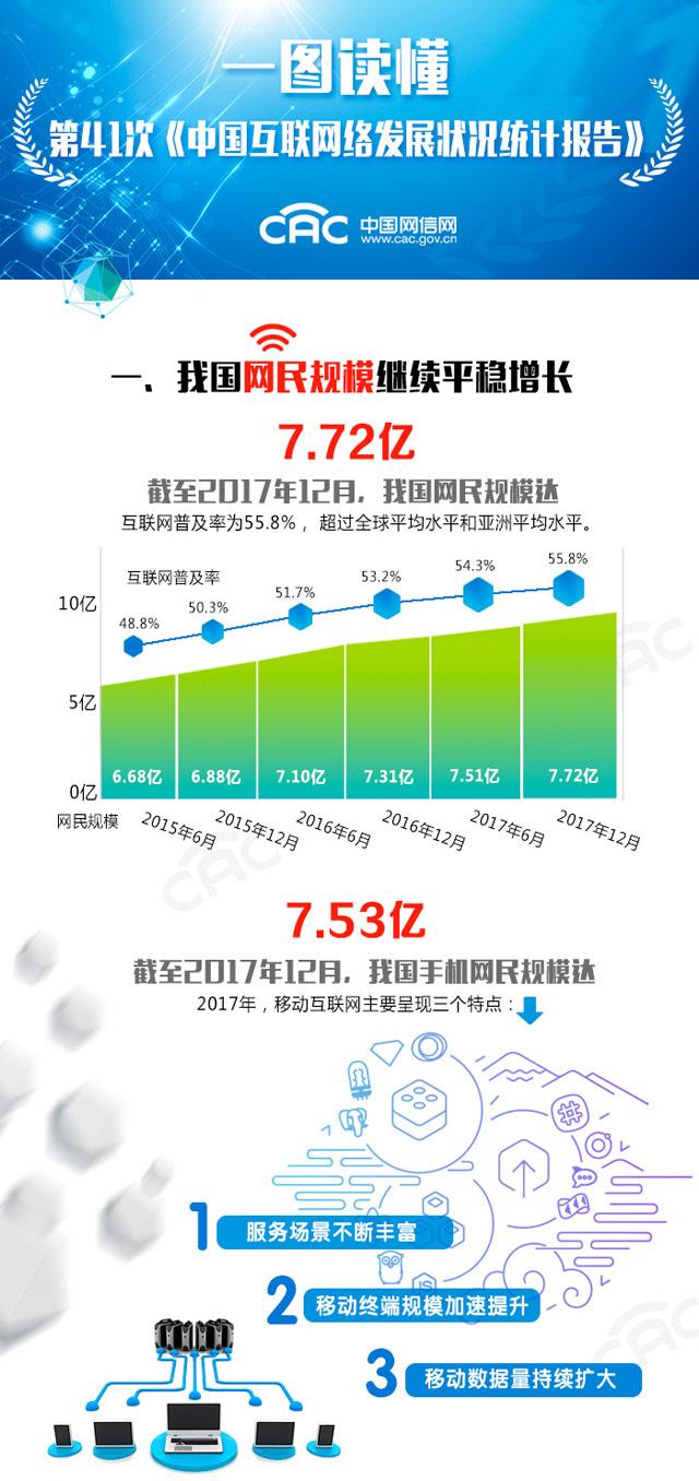 一图读懂第41次《中国互联网络发展状况统计报告》