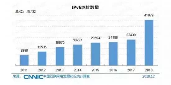 IPv6应用前景广阔