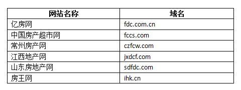 房产行业纯字母域名