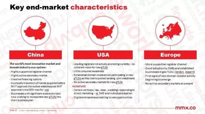 新顶级域名在各国的市场差距