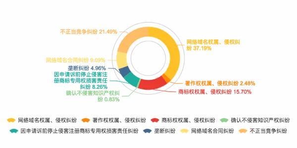 知识产权与竞争纠纷类案由分布图