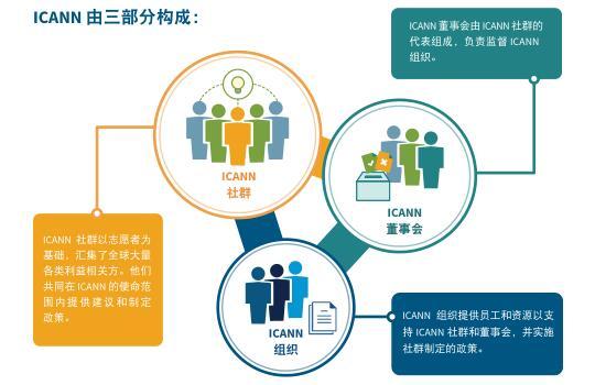 ICANN组织架构