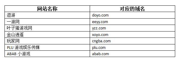 游戏行业字母域名怎么选