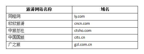 旅游网站字母域名