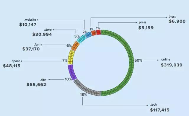 新顶级域名的收入划分