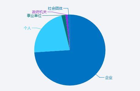 网站主办者分布