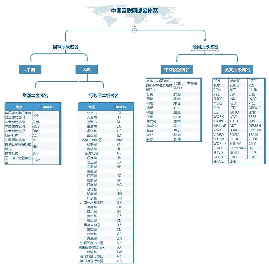 新的中国互联网域名体系