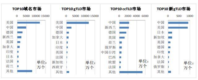 全球整体及分领域域名注册量TOP10国家和地区排名