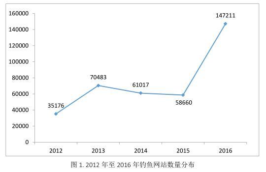 2016年中文钓鱼网站鼠标增加150%