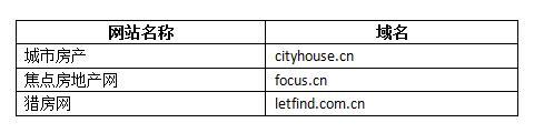 房产行业英文域名