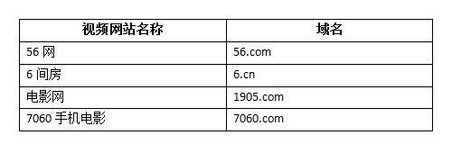 视频网站数字域名怎么选