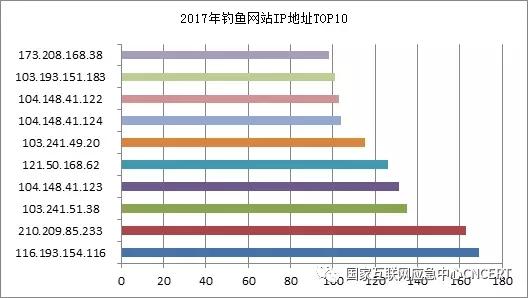 2017钓鱼网站报告