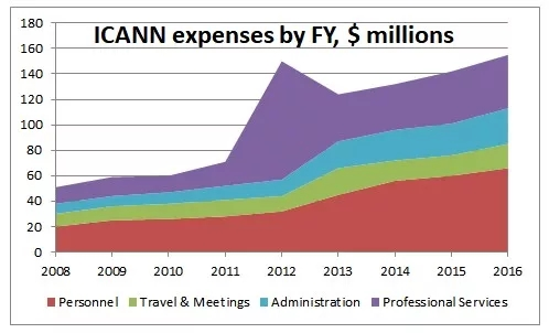 ICANN开支暴增 竟因为新顶级域名工作