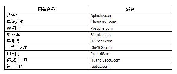 汽车行业英文数字组合域名挑选