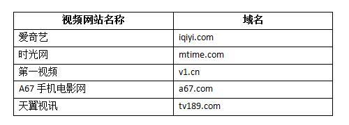 视频网站组合域名怎么选