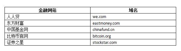 金融网站英文域名