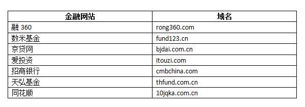 金融网站组合域名