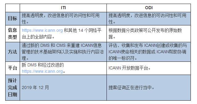 ICANN信息透明度倡议 (ITI) 和开放数据倡议 (ODI) 的区别