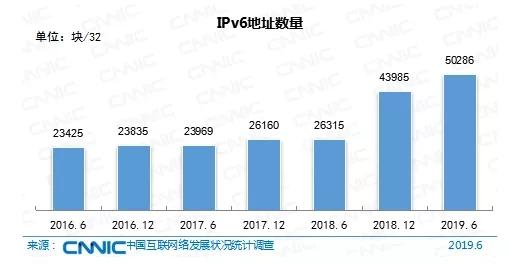 CN域名数量持续增长
