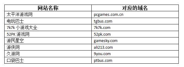 游戏行业英文域名怎么选