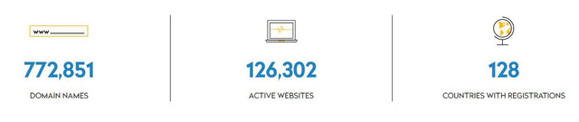 online域名市场表现数据