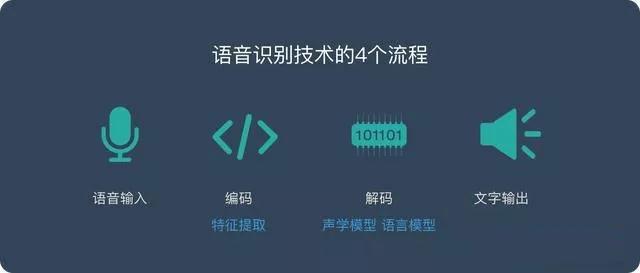 语音域名输入的四个流程