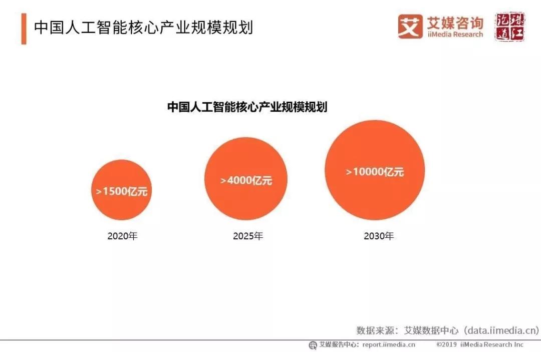 2000亿市场让.AI域名在成为行业投资新焦点