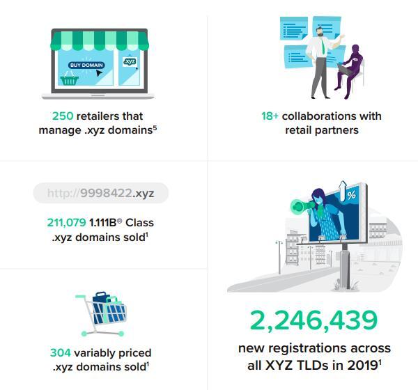 .xyz域名2019年注册量达224万
